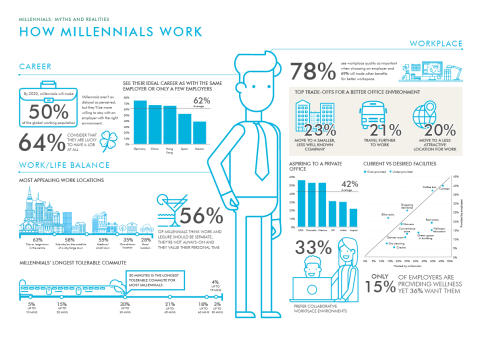 How Millennials work