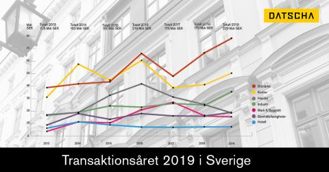 Årsrapport: Datscha Transaktion 2019: All-time-High