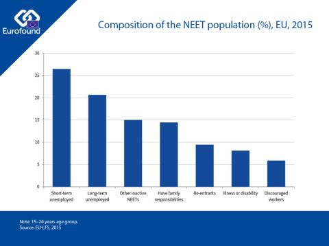 Composition of NEETs in Europe