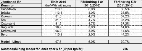 Elnätsavgifterna i Jämtland stiger