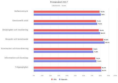 Öregrunds vårdcentral och Knivsta läkargrupp är Region Uppsalas bästa vårdcentraler