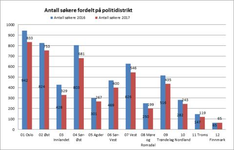 Antall søkere fordelt på politidistrikt 2016/2017