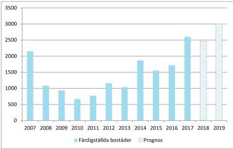 Antal färdiga bostäder i Malmö, 2010-2017