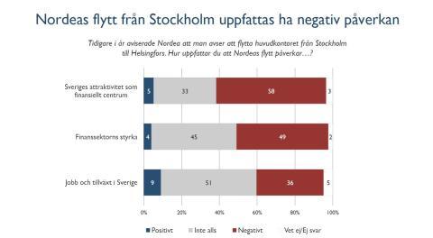 Finansbranschens oro: Nordeas flytt negativ för Sverige