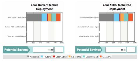 Good Technology lanserar en ny mobil (MCO) Analyzer