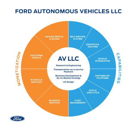 A Ford bejelentette a Ford Autonomous Vehicles vállalat megalapítását, és globális szervezetének átalakítását a gyorsabb fejlődés, illetve a hatékonyabb működés érdekében