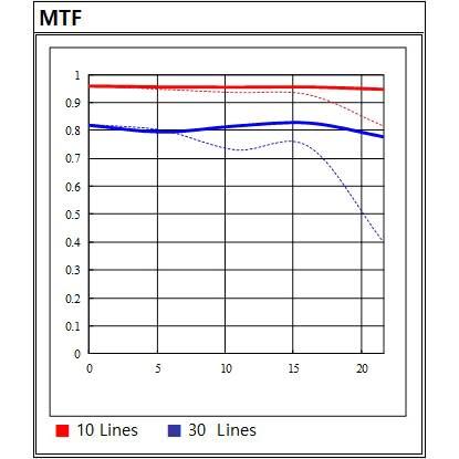 MTF Chart zu SAMYANG AF 14/2,8 DSLR Objektiv für Canon EF