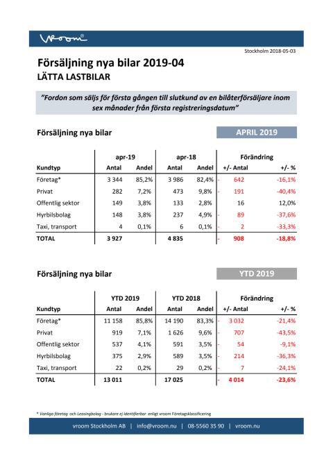 Försäljning nya bilar LLB 2019-04
