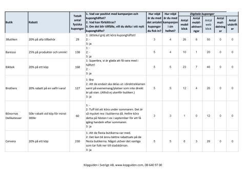 utvärdering kuponghäfte del2