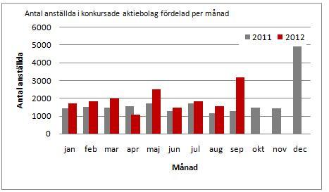 Minst 3 174 riskerar att förlora jobbet i september