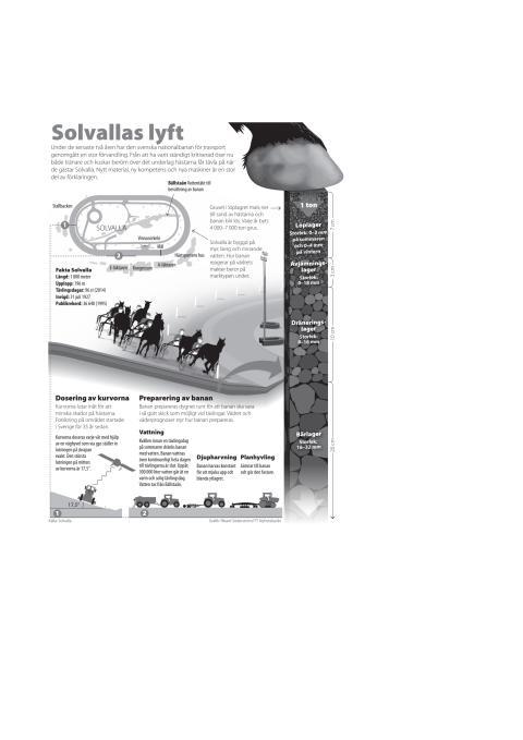 Elitloppet grafik: Solvallas lyft, 4-spalt s/v