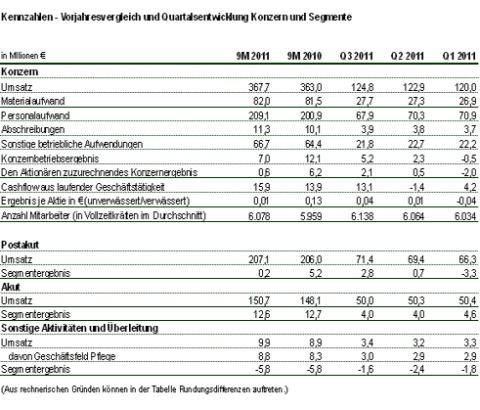 Konzernumsatz in den ersten neun Monaten 2011 um 1,3 Prozent gestiegen