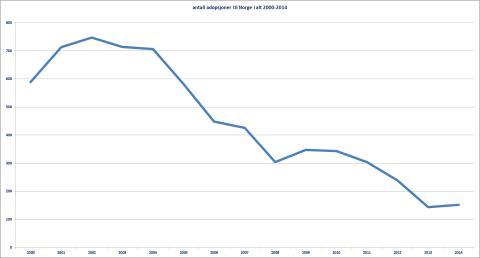 Utenlandsadopsjoner til Norge 2000-2014