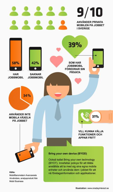 Undersökning visar att 9 av 10 svenskar använder privata mobilen på jobbet