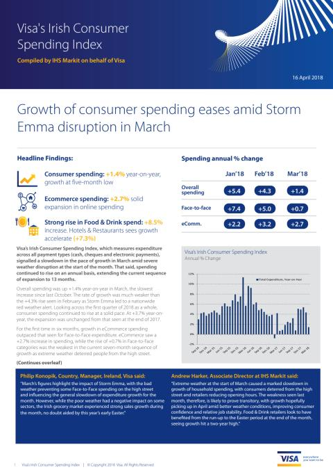 Growth of Irish consumer spending slows to +1.4% year-on-year amid Storm Emma disruption in March