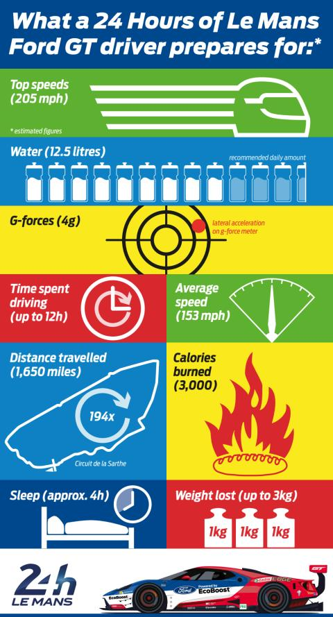 Infographic Le Mans Fitness