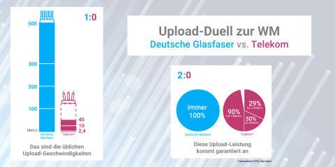 Infografik: Upload-Duell zur WM