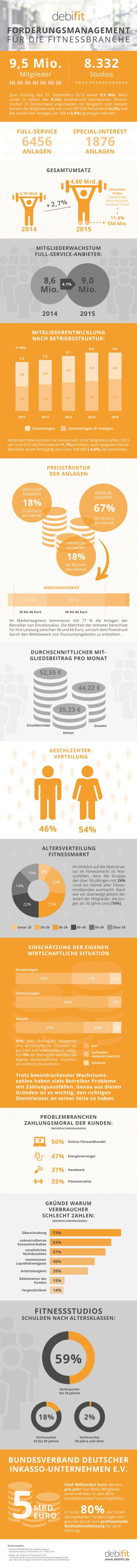 Infografik: Der deutsche Fitnessmarkt