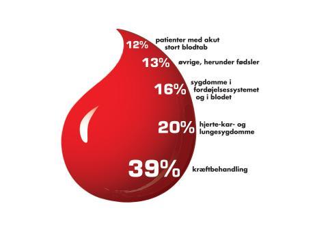 Blodforbruget i procenter