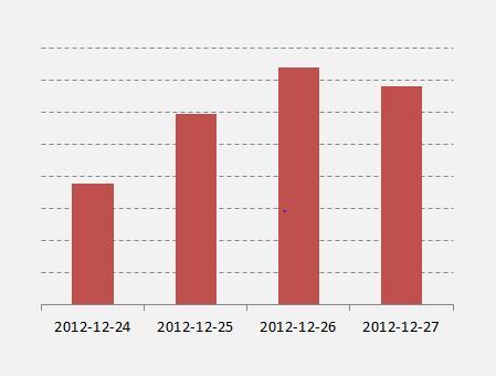 23% mer visninger på mobiler og nettbrett i løpet av julaften på Viaplay