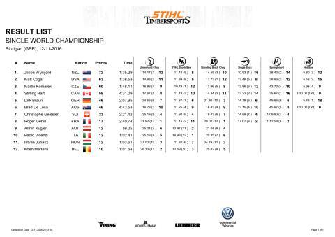 Resultatliste VM STIHL TimbersportS, individuel 2016