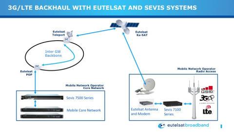 Sevis Systems delivers optimised 3G/LTE backhaul over Eutelsat's KA-SAT satellite