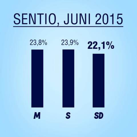 Sverigedemokraterna slår opinionsrekord i Sentios mätning för juni månad!
