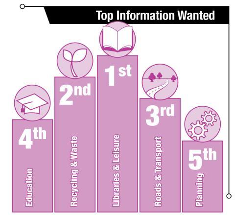 web survey graphics