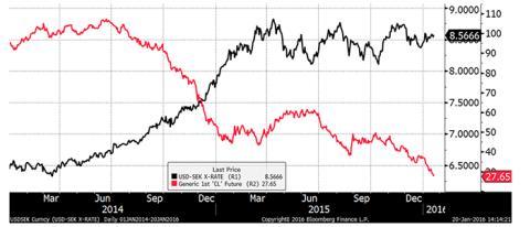 Fortsatt marknadsturbulens och negativ utveckling för börser och råvaror