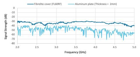 Fibrelite FL60RF Attenuation