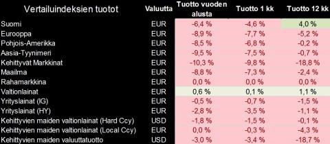 Säästöpankin markkinakatsaus 1/2016: sijoitustuottoja