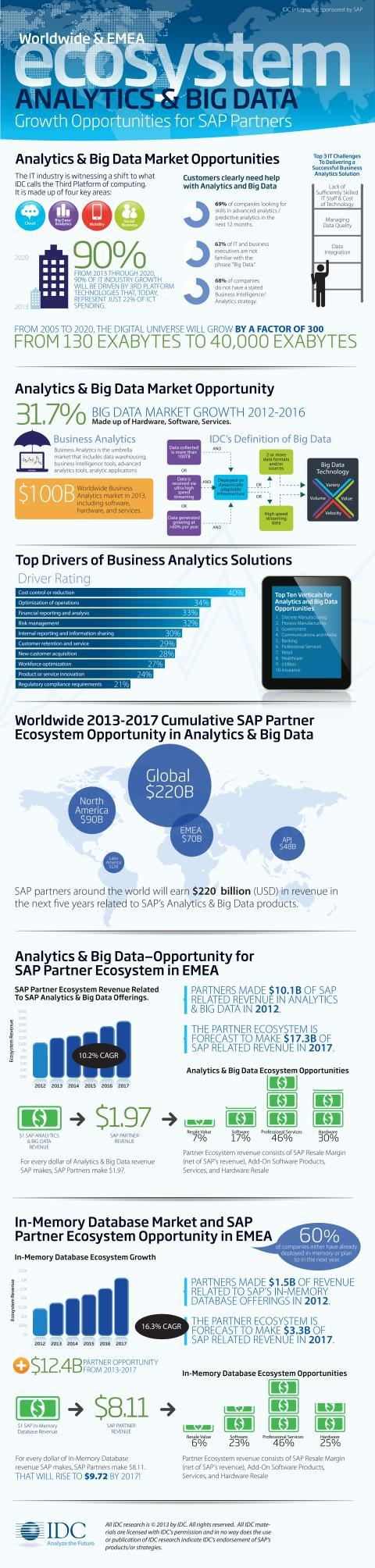 Infofgrafik - Ny studie visar vad SAP-partner tjänar på big data och analys