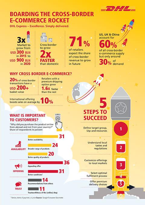 Store vekstmuligheter med internasjonal e-handel