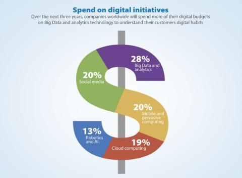 Yrityksillä on huutava tarve digitaalisille strategioille