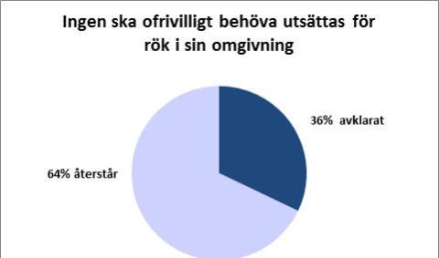 Källa: Statens Folkhälsoinstitutet