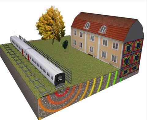 COWI utvecklar ny modell för mätning av vibrationer och buller från tågtrafik