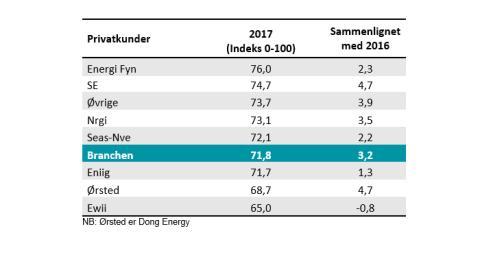 Danskerne er i år mere tilfredse med deres el-leverandør, men der er stadig stor afstand mellem top og bund
