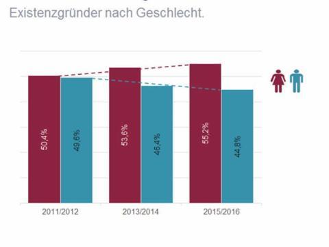 Existenzgründungen bei Ärzten: Der Anteil der Frauen nimmt weiter zu