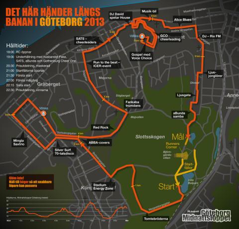 Midnattsloppet Göteborg nu på lördag den 24:e augusti