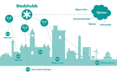 """Öresundskraft öppnar för """"sakernas internet"""" och Smarta Helsingborg"""