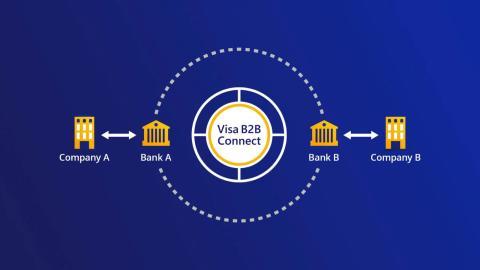 Globalny start platformy Visa B2B Connect