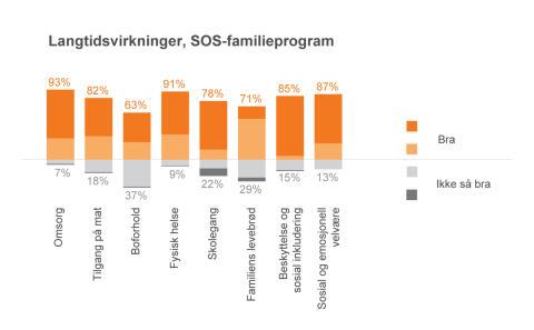 Langtidsvirkninger,-SOS-familieprogram
