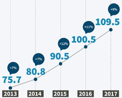 Nytt rekord igen för svenska e-handelsmarknaden