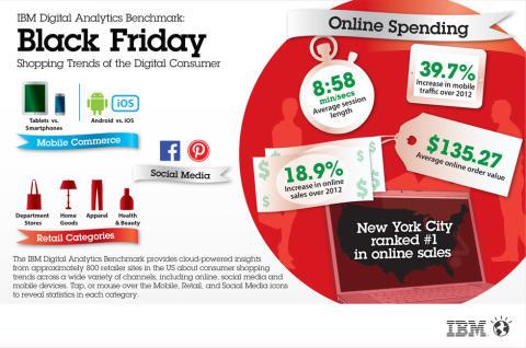 Yhdysvaltojen vilkkainta ostosviikonloppua tahditti verkkomyynti - Analytiikkaratkaisuilla reaaliaikaista ja syväluotaavaa tietoa kuluttajien ostokäyttäytymisestä