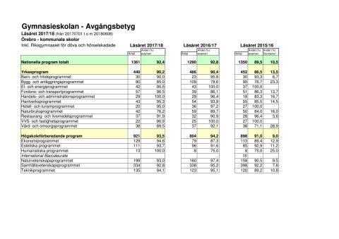 Avgångsbetyg gymnasiet 2017/2018