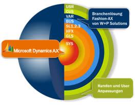 Inbjudan till webbinarium: Nyheter och tips kring nya Dynamics AX2012 R3!