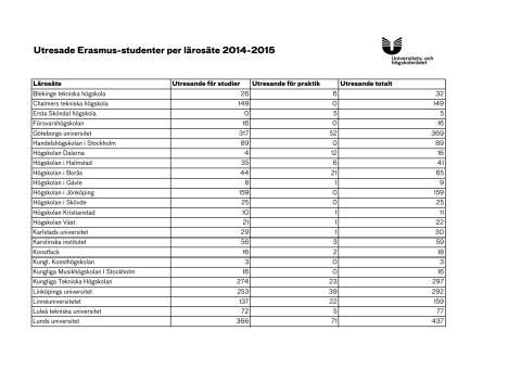 Utresande Erasmusstudenter per lärosäte 2014-2015 (pdf)