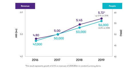 Fortsatt tillväxt för Grant Thornton globalt