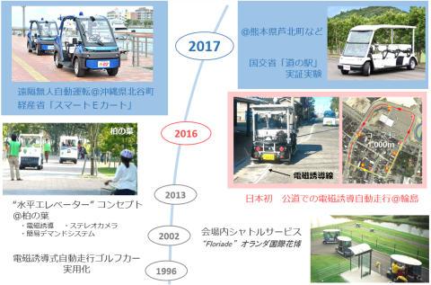 5_2017_ヤマハ発動機自動運転の歴史