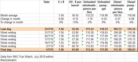 RAC Fuel Watch: July 2015 data